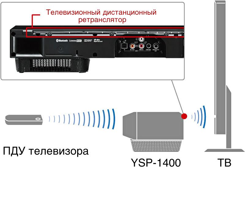 Yamaha ysp 1400 black for Yamaha ysp 1400 app